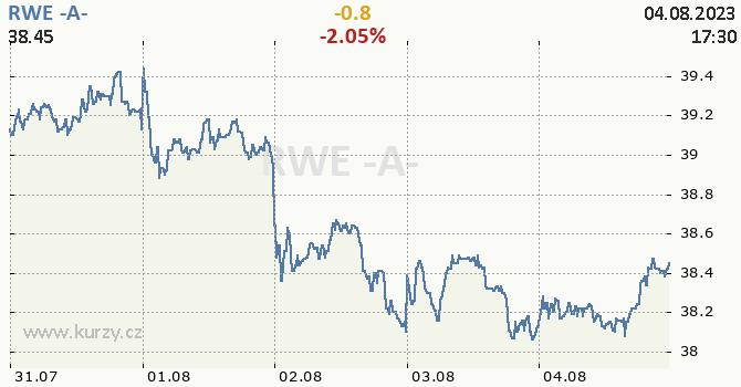 RWE -A- - aktuální graf online CZK