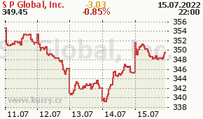 S&P Global, Inc. SPGI - aktuální graf online