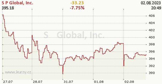 S&P Global, Inc. - aktuální graf online