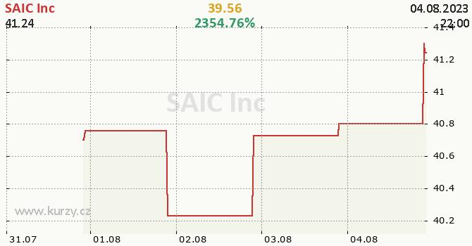 SAIC Inc - aktuální graf online