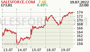 SALESFORCE.COM CRM - aktuální graf online