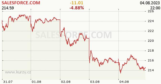 SALESFORCE.COM - aktuální graf online