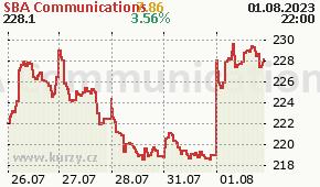 SBA Communications SBAC - aktuální graf online