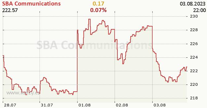 SBA Communications - aktuální graf online