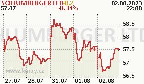 SCHLUMBERGER LTD SLB - aktuální graf online