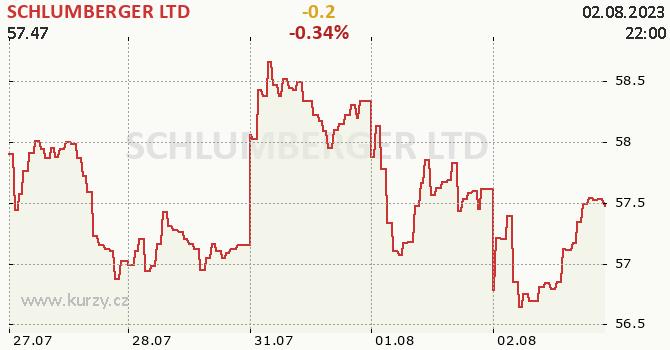 SCHLUMBERGER LTD - aktuální graf online