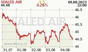 SEALED AIR  SEE - aktuální graf online