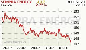 SEMPRA ENERGY SRE - aktuální graf online