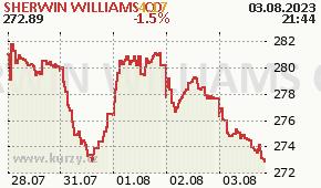 SHERWIN WILLIAMS CO SHW - aktuální graf online