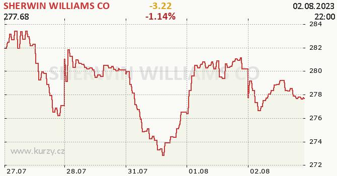 SHERWIN WILLIAMS CO - aktuální graf online