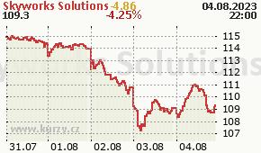 Skyworks Solutions SWKS - aktuální graf online