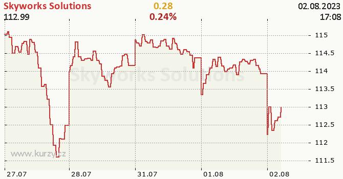 Skyworks Solutions - aktuální graf online
