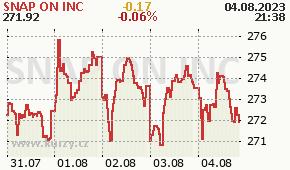 SNAP ON INC SNA - aktuální graf online