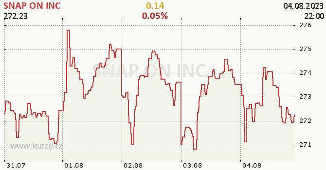 SNAP ON INC - aktuální graf online
