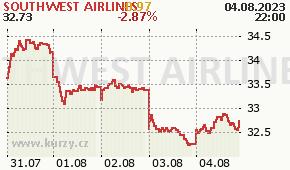 SOUTHWEST AIRLINES LUV - aktuální graf online