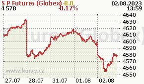 S&P Futures (Globex) GSPC - aktuální graf online