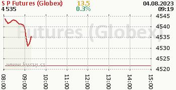 S&P Futures (Globex) online graf 1 den, formát 350 x 180 (px) PNG
