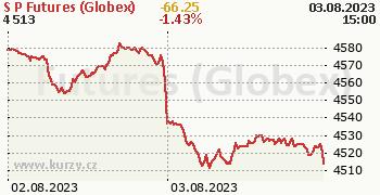 S&P Futures (Globex) online graf 2 dny, formát 350 x 180 (px) PNG