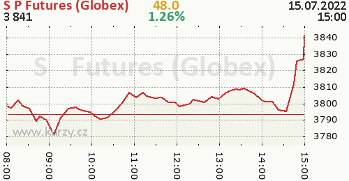 S&P Futures (Globex) online graf 1 den, formát 500 x 260 (px) PNG