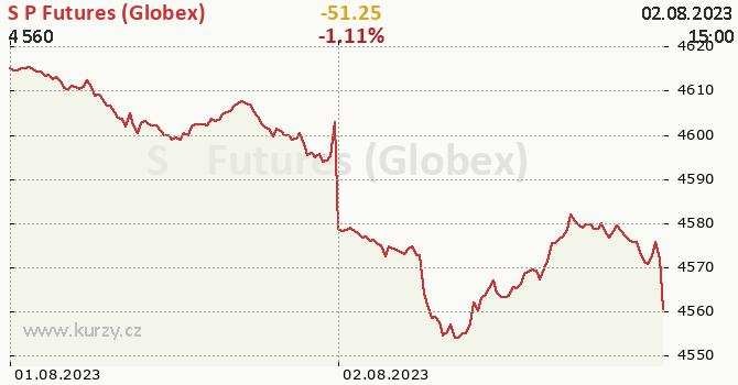 S&P Futures (Globex) online graf 2 dny, formát 670 x 350 (px) PNG
