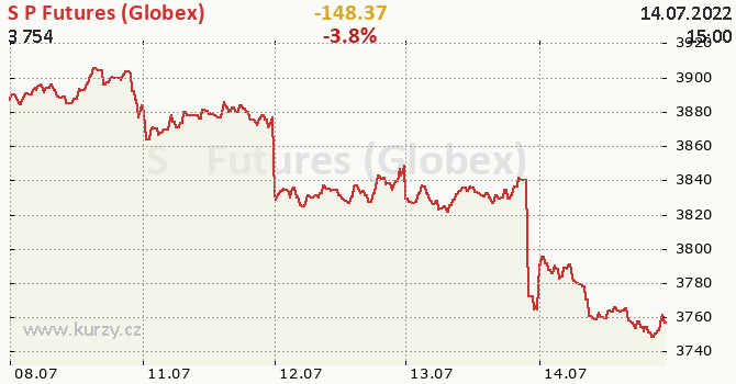 S&P Futures (Globex) - aktuální graf online