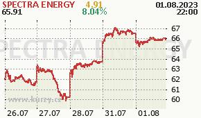 SPECTRA ENERGY SE - aktuální graf online