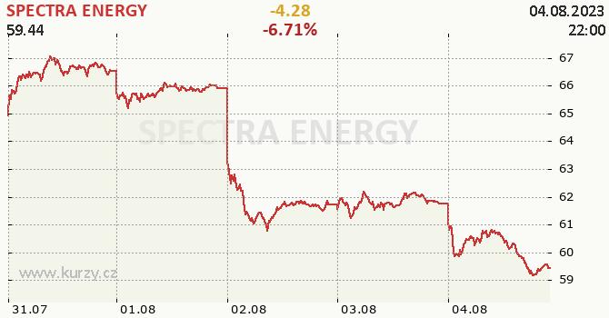 SPECTRA ENERGY - aktuální graf online