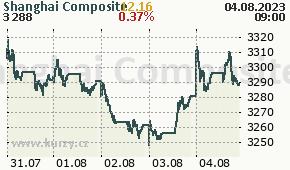 Shanghai Composite SSEC - aktuální graf online