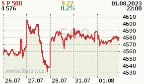 S&P 500 GSPC - aktuální graf online