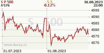 S&P 500 online graf 2 dny, formát 350 x 180 (px) PNG