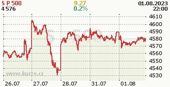 S&P 500 online graf 5 dnů, formát 350 x 180 (px) PNG