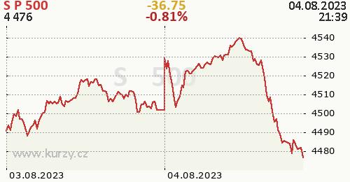S&P 500 online graf 2 dny, formát 500 x 260 (px) PNG