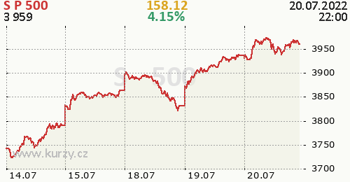 S&P 500 online graf 5 dnů, formát 500 x 260 (px) PNG
