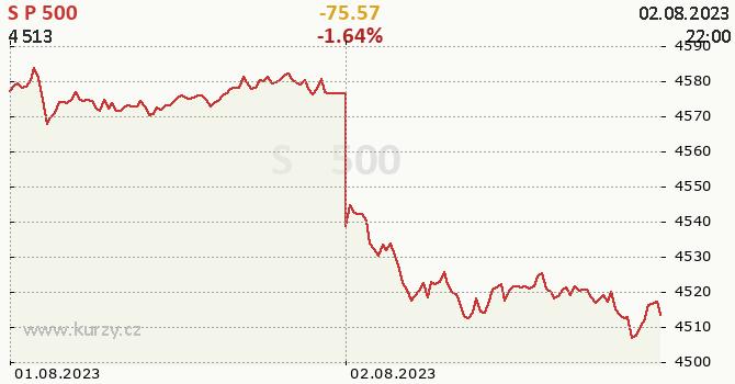 S&P 500 online graf 2 dny, formát 670 x 350 (px) PNG