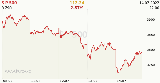 S&P 500 - aktuální graf online CZK