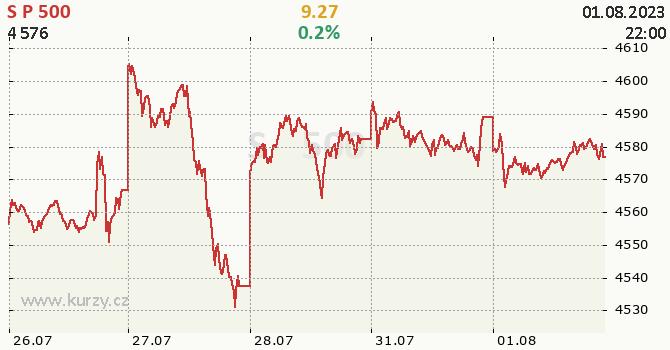 S&P 500 - aktuální graf online