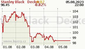 Stanley Black & Decker SWK - aktuální graf online