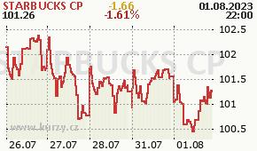 STARBUCKS CP SBUX - aktuální graf online