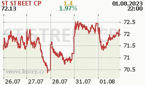 ST STREET CP STT - aktuální graf online