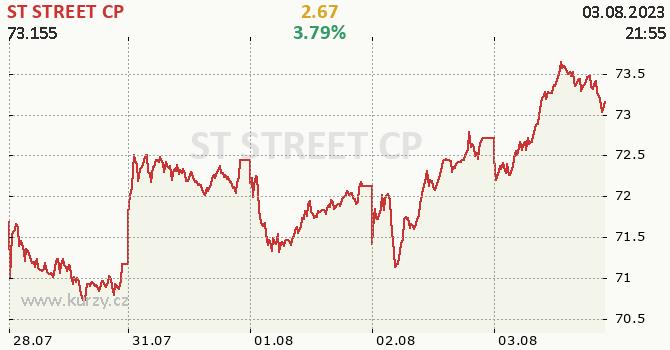 ST STREET CP - aktuální graf online