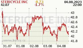STERICYCLE INC SRCL - aktuální graf online