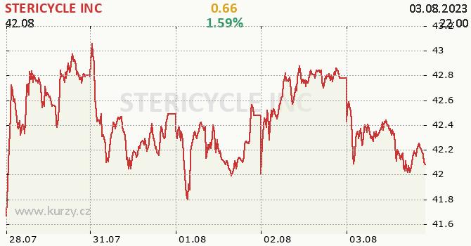 STERICYCLE INC - aktuální graf online
