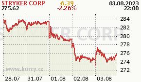 STRYKER CORP SYK - aktuální graf online
