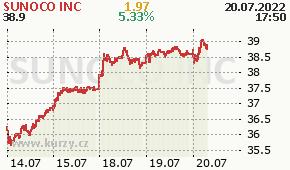 SUNOCO INC SUN - aktuální graf online