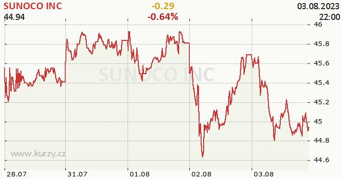 SUNOCO INC - aktuální graf online