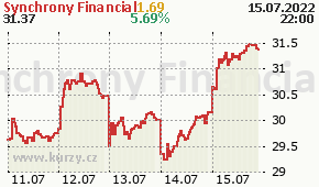 Synchrony Financial SYF - aktuální graf online
