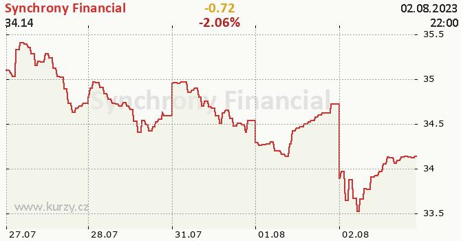Synchrony Financial - aktuální graf online