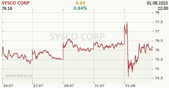 SYSCO CORP - aktuální graf online