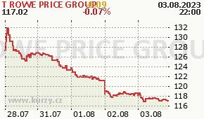 T ROWE PRICE GROUP TROW - aktuální graf online