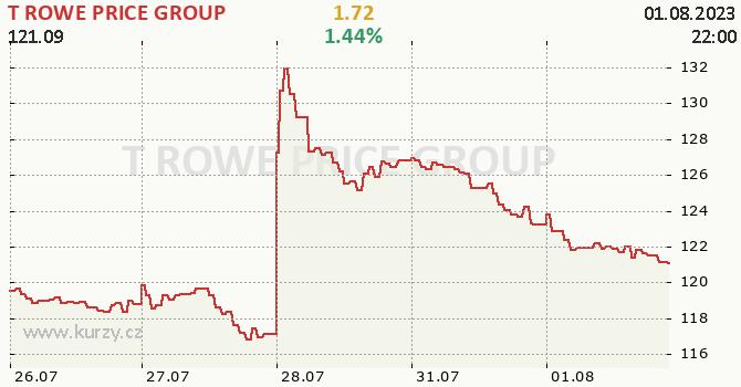 T ROWE PRICE GROUP - aktuální graf online